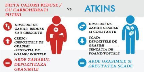 Dieta cu calorii reduse versus dieta Atkins